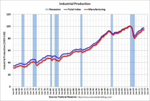Industrial Production in the US