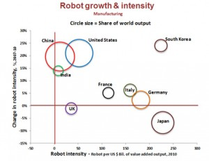 Robot Growth Intensity Based on reported manufacturing employment and value –added output; Oxford Economics, China National Bureau of Statistics, US Bureau of Labor Statistics.