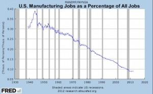 Manufacturing Jobs as a Percentage