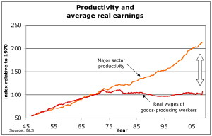 Productivity and Real Wages.  Wages are stagnant while productivity rises.