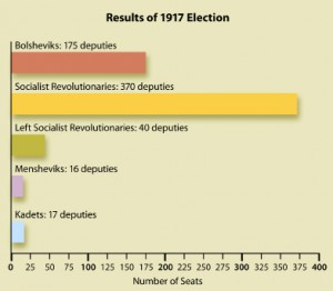 1917 Russian Assembly Election