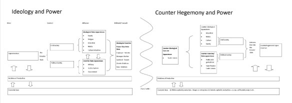 Figure 2: Conceptual model of counter hegemony and power